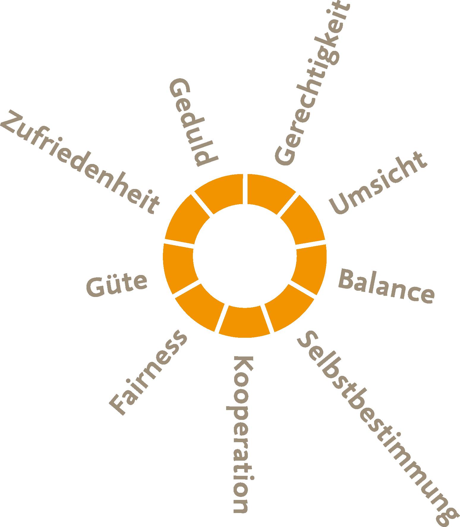 Coaching Tool Baum Der Starken Inkl Videoanleitung